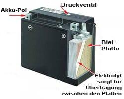 Bleisäure Batterien